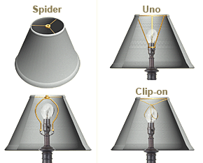 How To Select The Right Lamp Shade